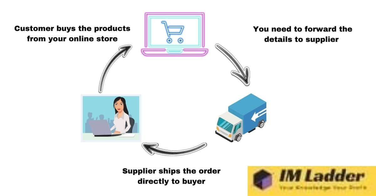 how to make money by drop shipping